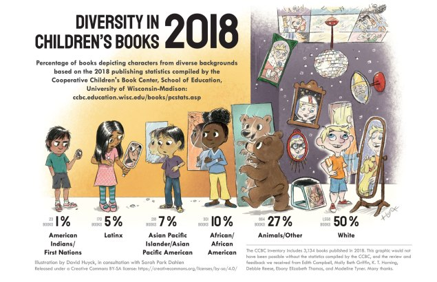 DiversityInChildrensBooks2018_f_11x17